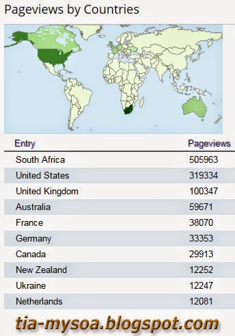 Pageviews by Countries