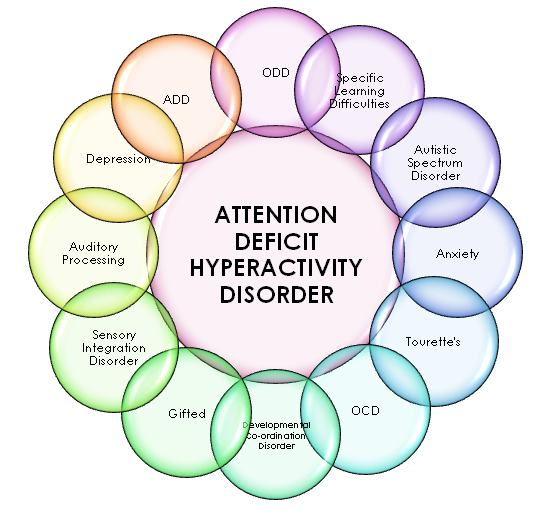 Musings of a 21st Century Stay At Home Mum: ADHD Awareness ...