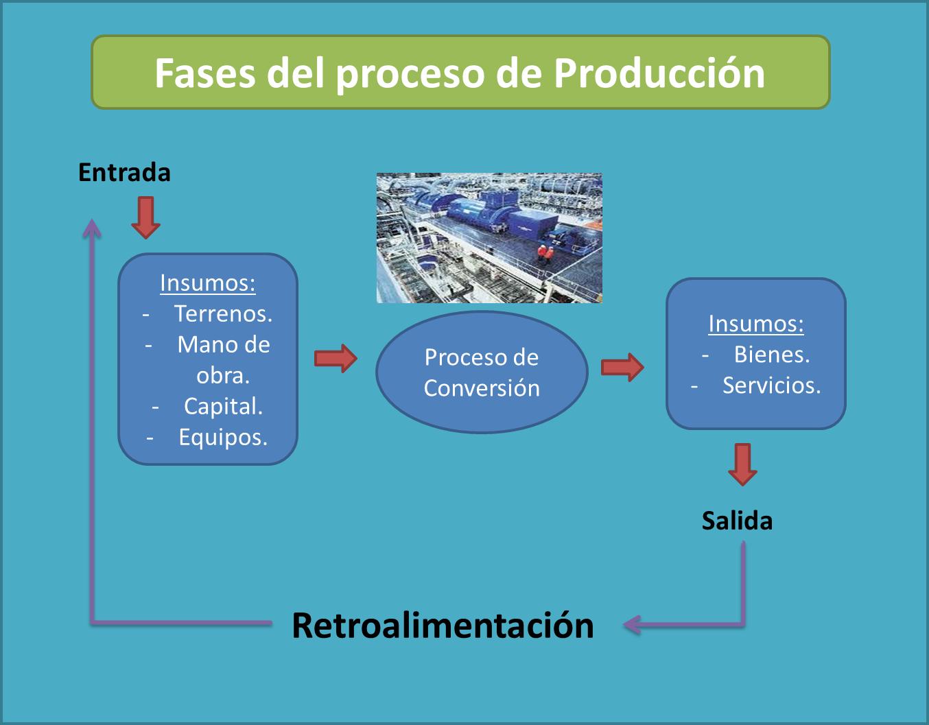 Gestiona mundo costos y presupuestos introducci n el for Procesos de produccion de alimentos