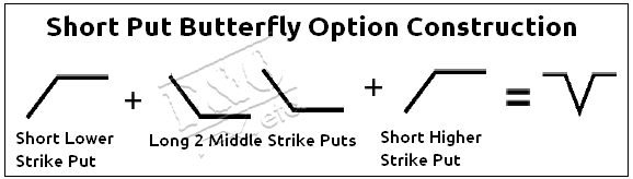 What is a butterfly option trade