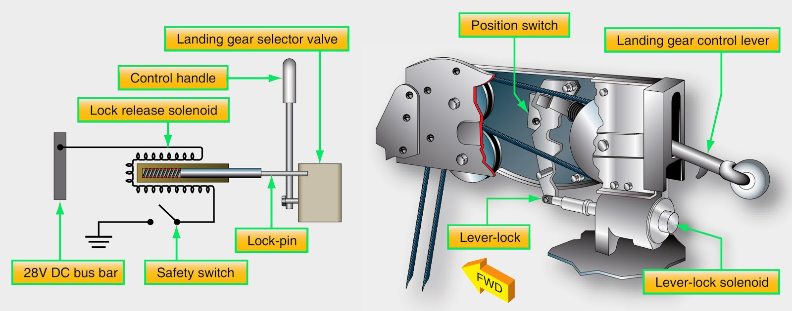 Aircraft systems: Landing Gear Safety Devices