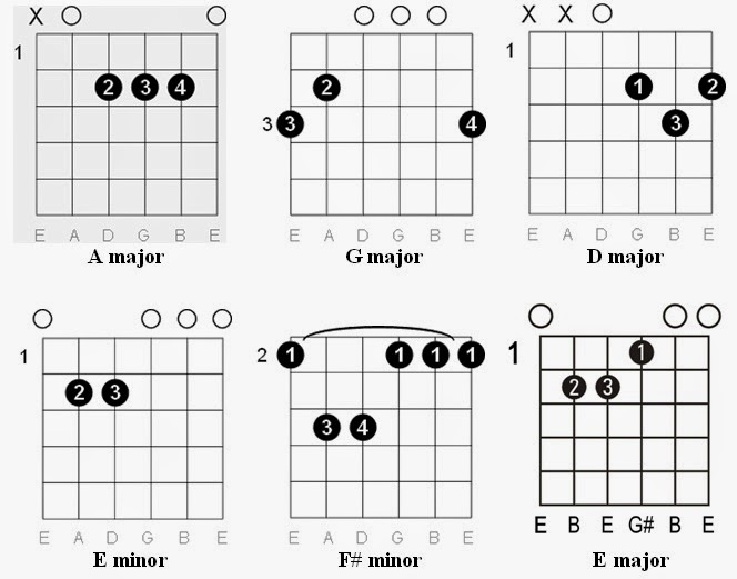 Guitar Chords Maggie May
