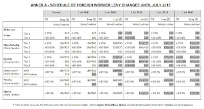 FWL Rates Singapore Foreign Workers' Levy in Singapore Increase until July 2013