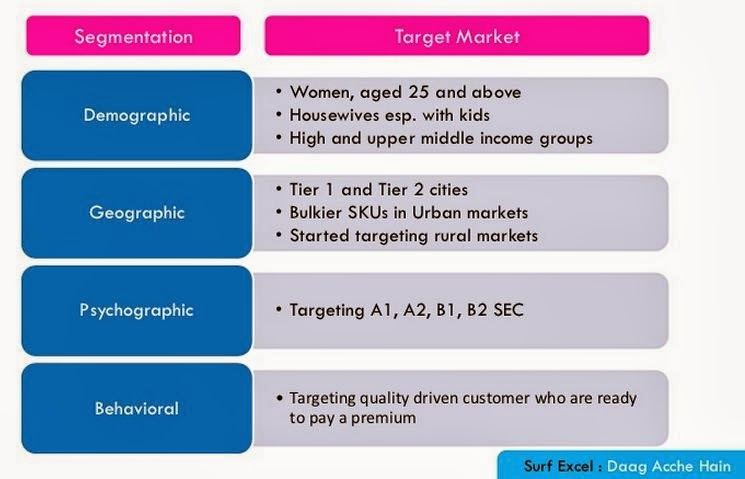 positioning and target market a study (where stp stands for segmentation, targeting and positioning) as shown, firms  initially segment the market and, as part of this process, construct segment.