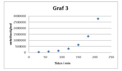 Grafen for væksthastigheden n' t som funktion af tiden t