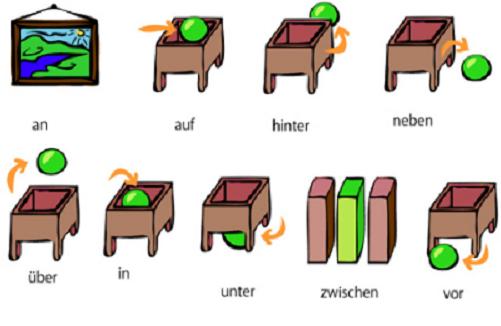 диалоги на немецком языке с переводом для начинающих знакомство