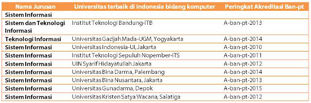 Ini dia Daftar Universitas Terbaik di Indonesia Untuk lulusan TKJ tahun ini