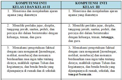 Kompetensi Inti dan Kompetensi Dasar Kurikulum SD/MI 2013