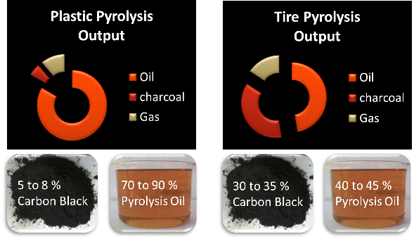 input output ratio of waste plastic and tyre pyrolysis