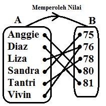 Relasi dan fungsi my blog aida fazriani gambar diatas merupakan diagram panah yang menunjukan relasi perolehan nilai siswa dari data pada tabel diatas dari diagram panah pada gambar diatas dapat ccuart Images