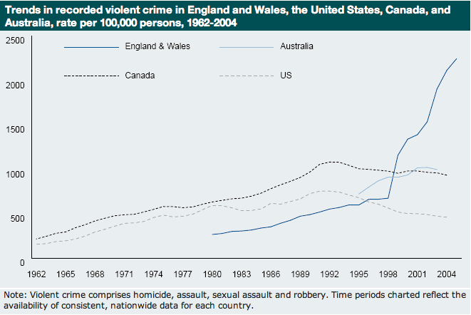 criminal and violent rates in united