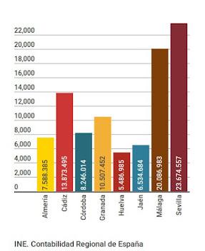 VAB sector servicios 2013 (p), miles €