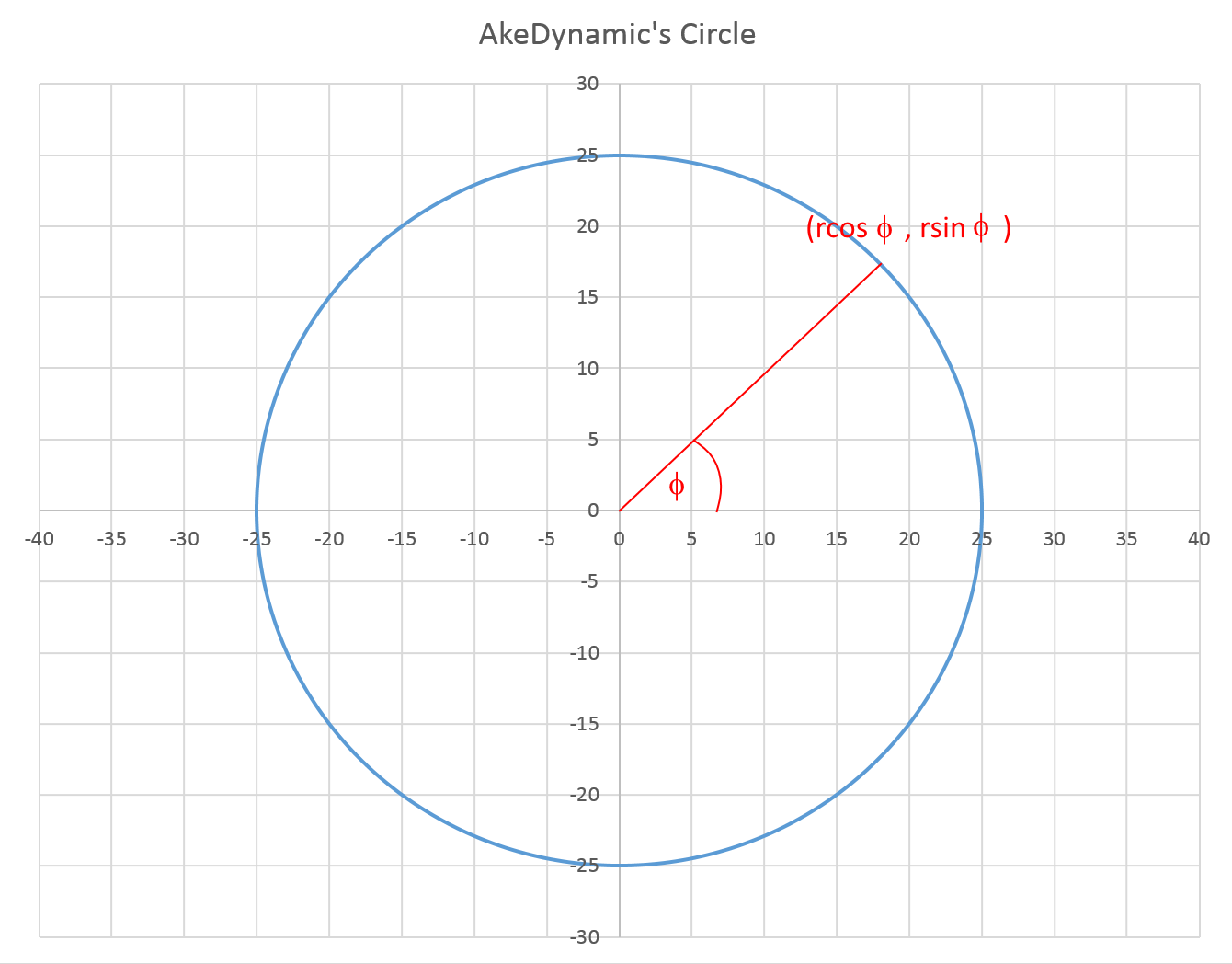 Ake dynamic how to draw a circle in excel to draw a circle in excel first we have to prepare a table for x and y from angle f 0 to f 360 deg however we have to modify the formula since ccuart Images