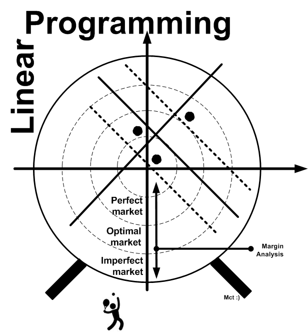 Research papers on linear programming