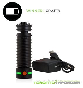 Battery Life Winner - Crafty