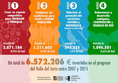 Resumen de inversiones. SOPRODEVAJE 2007-2015