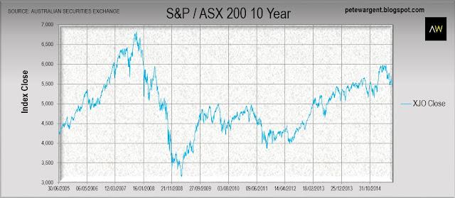 EOFY stock fizzle