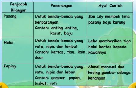 Latihan Bahasa Melayu Penjodoh Bilangan