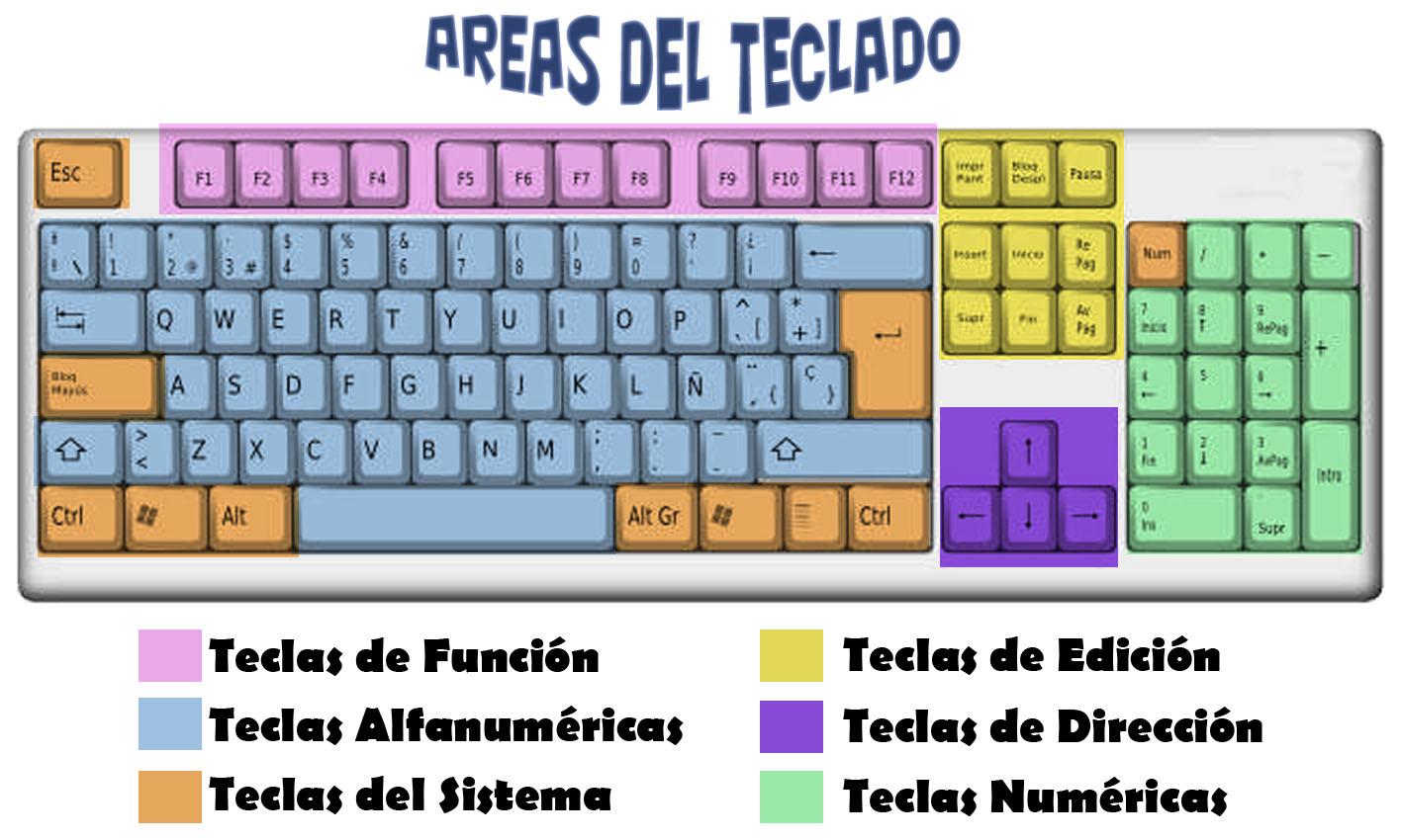partes del teclado de la computadora imagui car interior