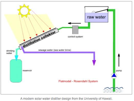 Brine Water Distiller Diagram Block And Schematic Diagrams