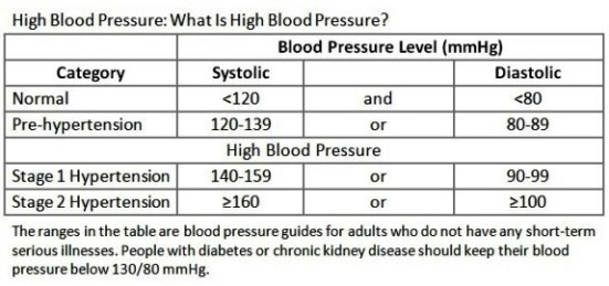 Chart listing normal blood pressure and high blood pressure readings