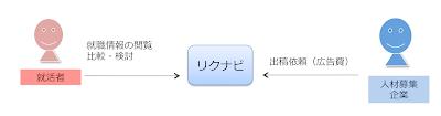 リクナビのプラットフォームモデル