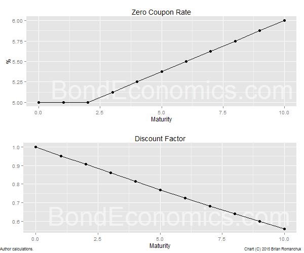 Chart: Example Zero and Discount Curves