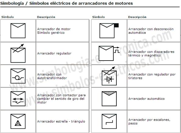 Simbología eléctrica de arrancadores de motores eléctricos
