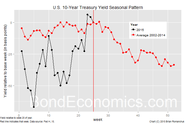 Chart: U.S. 10-Year Treasury Yield Seasonal Pattern