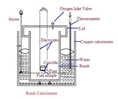 Calorimeter Bomb Experiment Procedure of Bomb Calorimeter