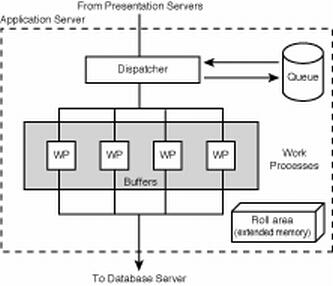 Abap tutorial sap architecture for Sap r 3 architecture
