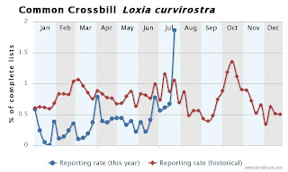 BirdTrack reporting rate: Common Crossbill