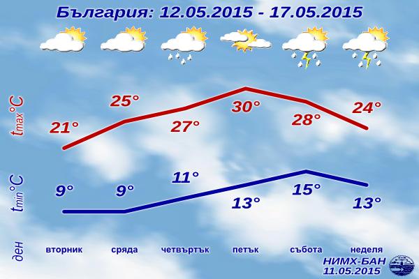 Седмична Прогноза за времето за 12-17 май 2015