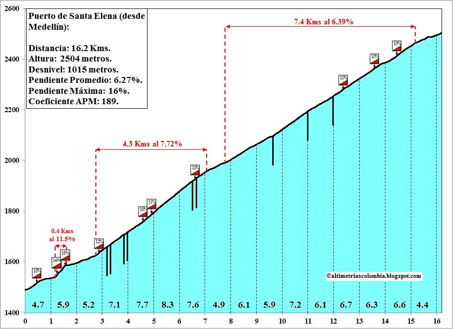 Giro del Trentino 2014 (2HC) SANTA+ELENA+por+Medell%C3%ADn
