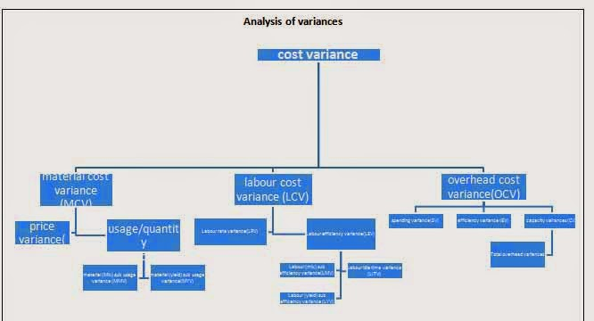 variance analysis Introduction • analysis of variance (anova) is a method for testing the hypothesis that there is no difference between two or more population means (usually at.