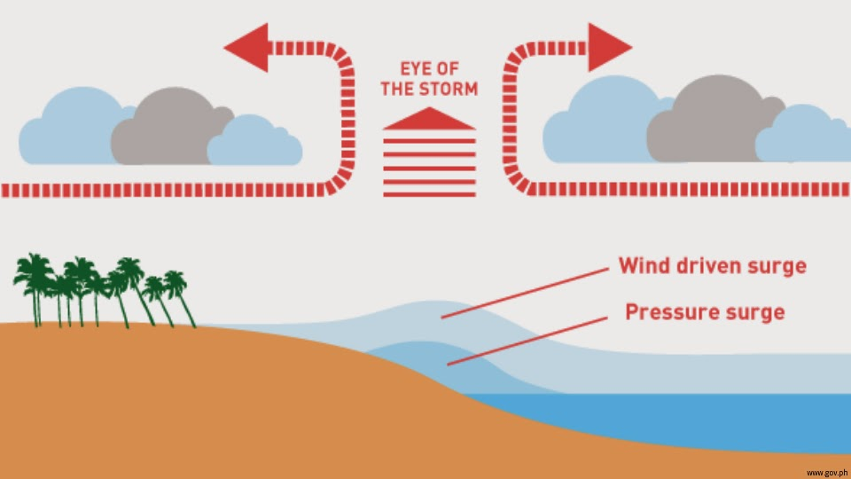 storm surge infographic