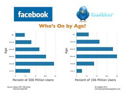Differences Between Twitter and Facebook