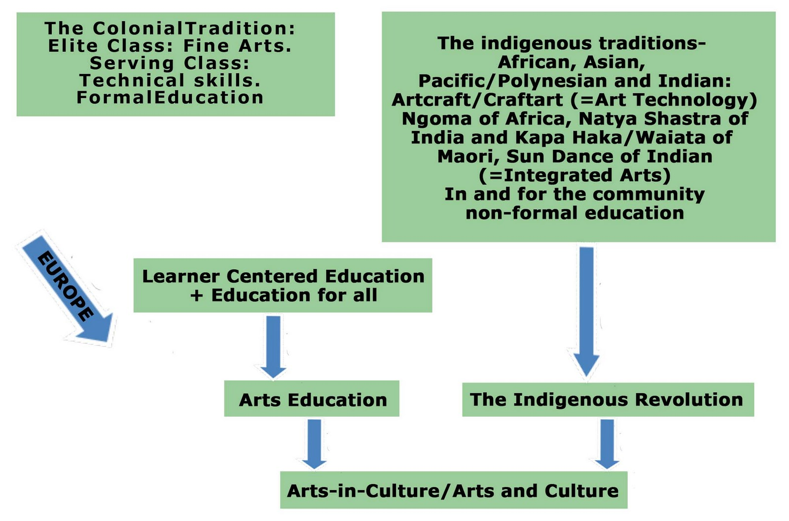 Integrated arts curriculum at school level a cultural perspective