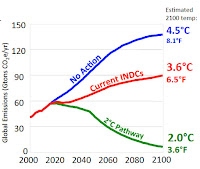 Impact of national climate pledges (aka INDCs) on world's greenhouse gas emissions measured in CO2 equivalents (CO2e). (Credit: thinkprogress.org) Click to Enlarge.