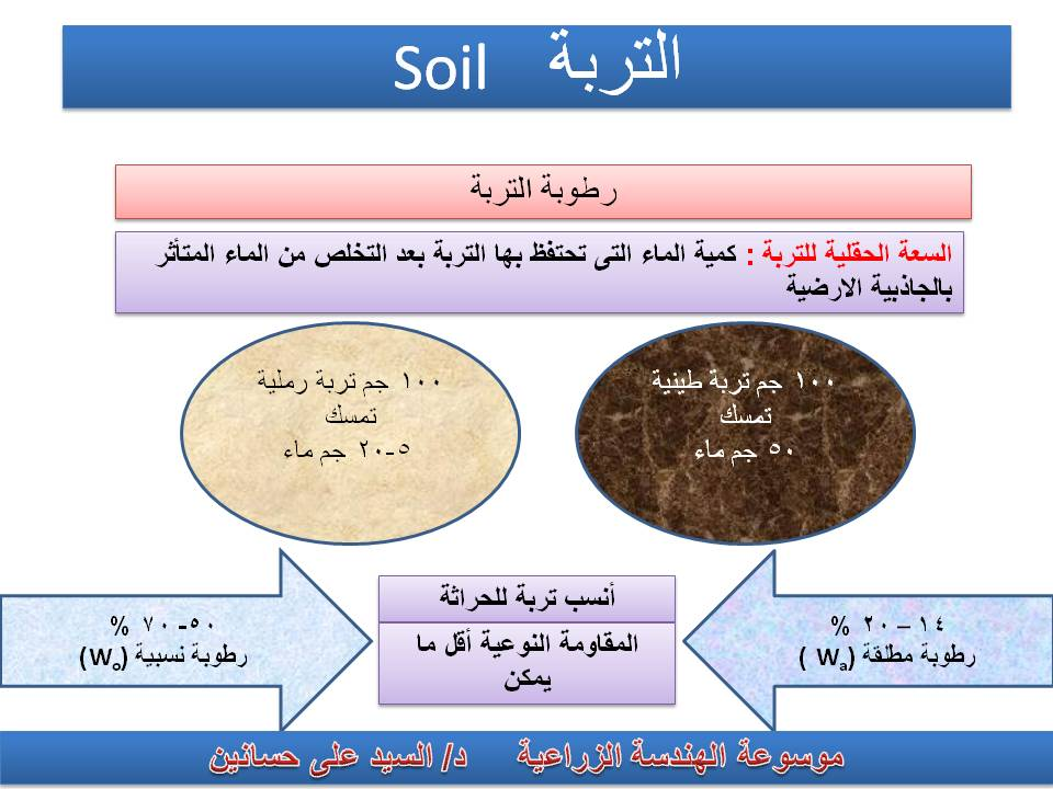 Encyclopedia of soil science w chesworth springer 2008 ww pdf for Soil dictionary