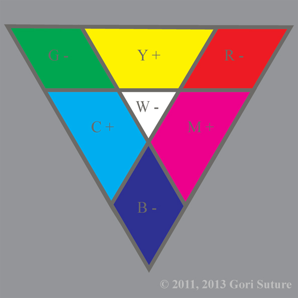 An Illustrative Organization Of Color Hues In A Triangle That Shows Relationships Between The Primary Colors