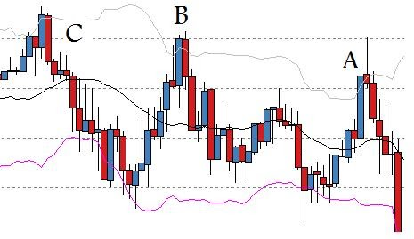 Bollinger bands when to sell