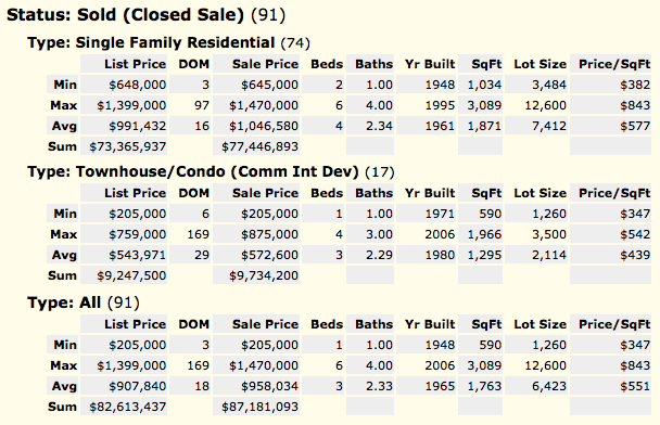 Sunnyvale Closed Home Sales Quick Statistics