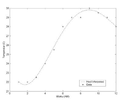 Interpolasi data temperatur terhadap waktu