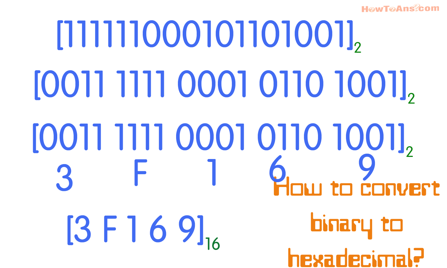 How we convert decimal number system to binary