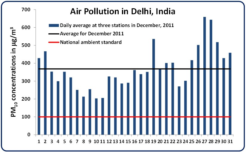 air pollution case study in delhi Prevention case study- new delhi air pollution in india is a major issue, but over time, and with lots of money and dedication to the problem, it can get better.