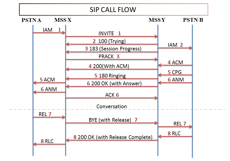 here we would like to share the sip call flow here we have also included pstns so that the reader can co relate the message of sip and isup