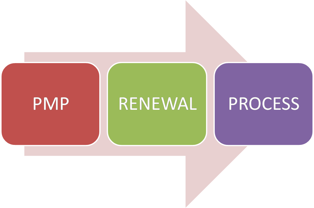 How To Renew Your Pmp Credential Just Get Pmp
