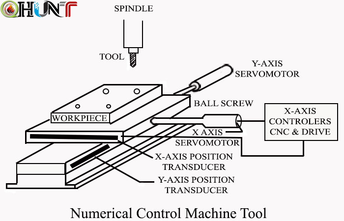 Numerical Control Machine Tools