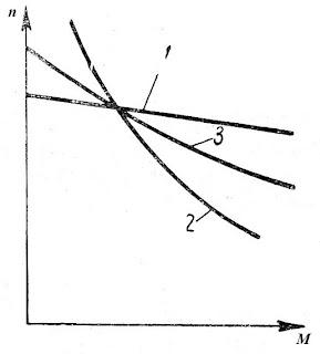 Механические характеристики двигателей параллельного возбуждения 1, последовательного возбуждения 2 и смешанного возбуждения 3.